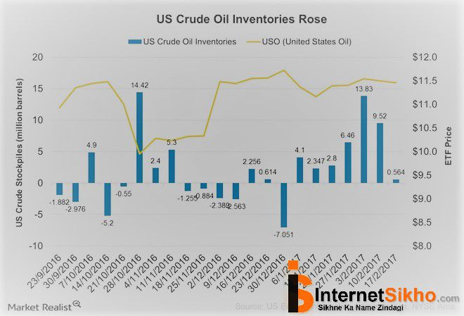 WTI CRUDE OIL PRICE HOW TO REACT THE INVENTORIES?